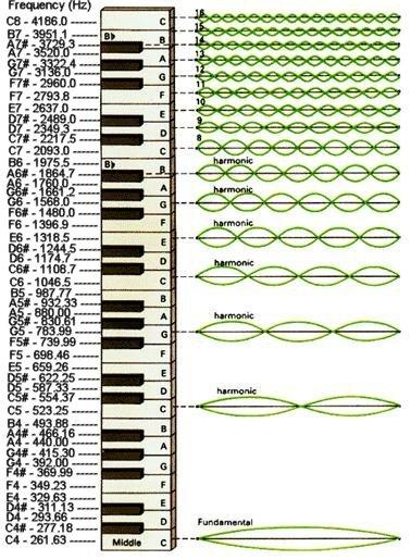 harmonics series on keyboard