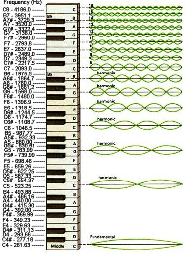 harmonics series on keyboard