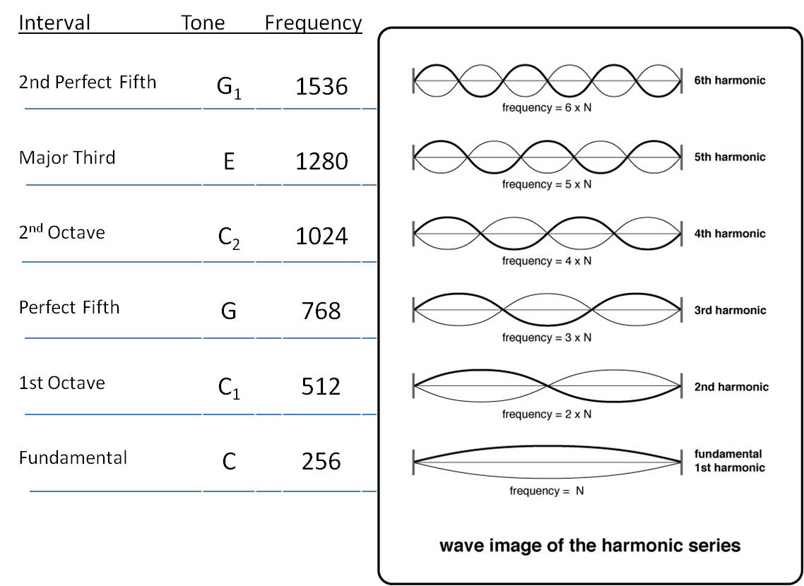 harmonic frequencies