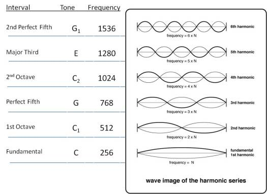 Image result for natural frequency harmonics