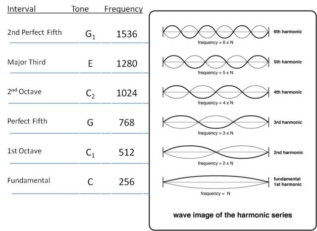 Wave images of harmonic series